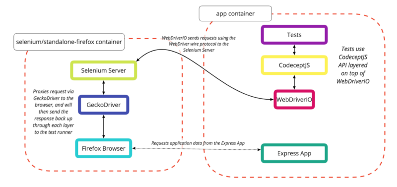 How to Dockerize your End-to-End acceptance tests