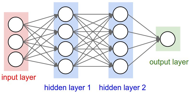 Want to know how Deep Learning works? Here's a quick guide for everyone