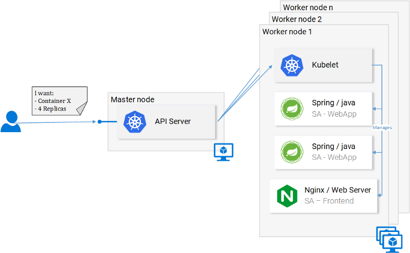 Learn Kubernetes in Under 3 Hours: A Detailed Guide to Orchestrating