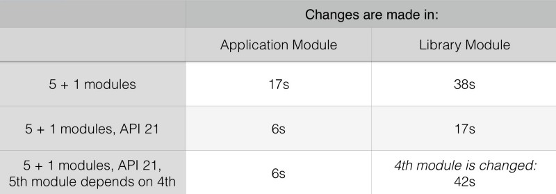 How modularization can speed up your Android app's built time