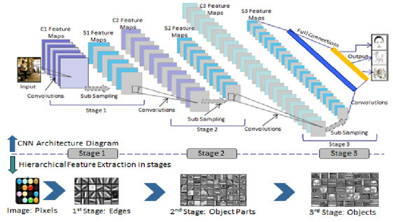 Everything you need to know to master Convolutional Neural