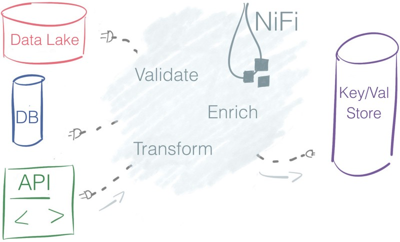 How Apache Nifi works — surf on your dataflow, don't drown in it