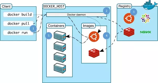 Demystifying Containers 101: A Deep Dive Into Container Technology