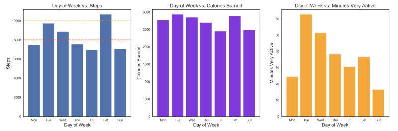 How I analyzed the data from my FitBit to improve my overall