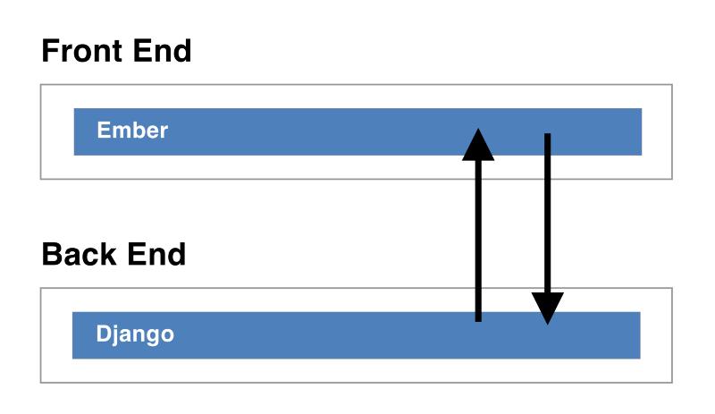ELI5 Full Stack Basics: breakthrough with Django & EmberJS