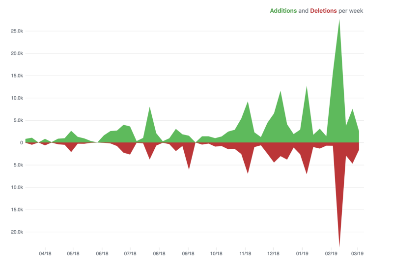 Unity Dashboard — lessons learned scaling our frontends, development