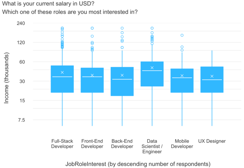 The 6 most desirable coding jobs (and the types of people drawn to each)