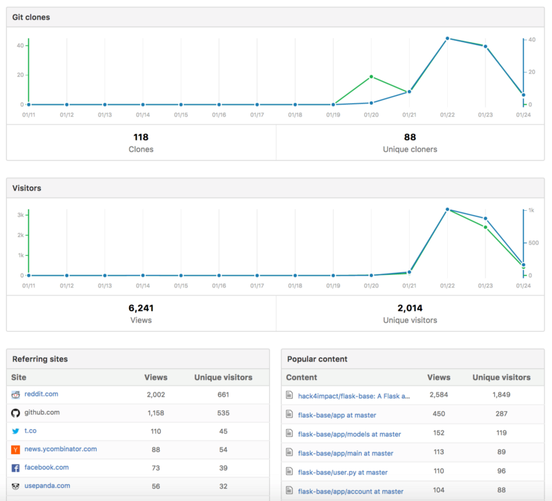 How we got our 2-year-old repo trending on GitHub in just 48