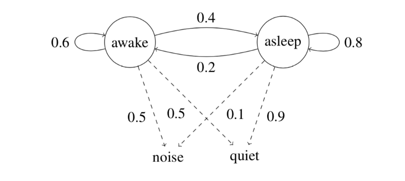A deep dive into part-of-speech tagging using the Viterbi algorithm