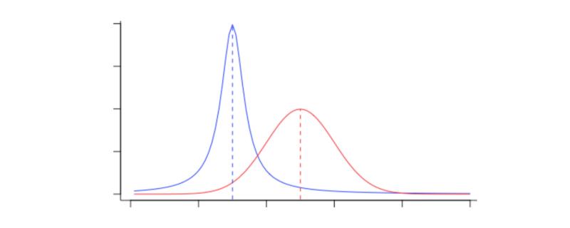Aspiring data scientist? Master these fundamentals.