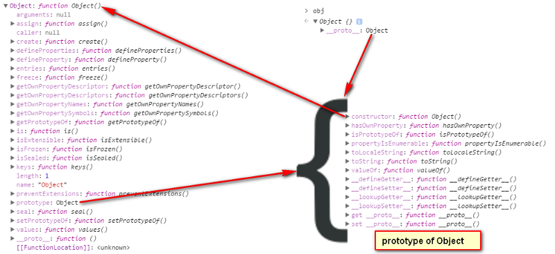 Prototype in JavaScript: it's quirky, but here's how it works