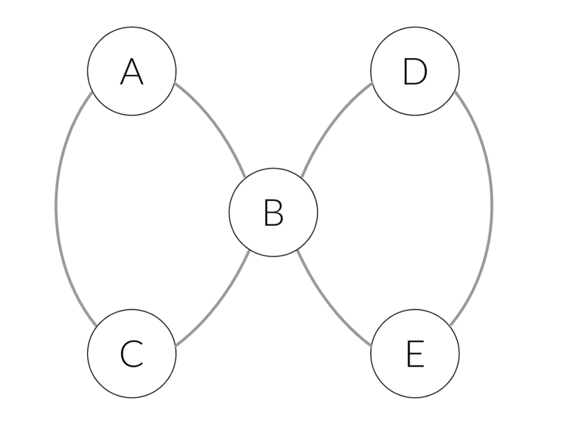 How node2vec works — and what it can do that word2vec can't