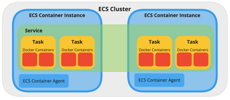 A beginner's guide to Amazon's Elastic Container Service