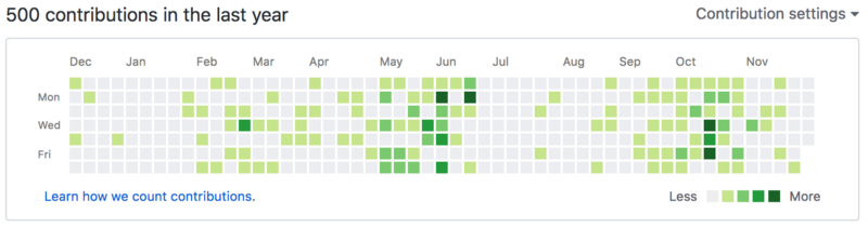 Contributing to open source helped me land an internship at