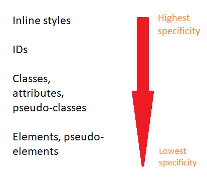 especifidade de seletor do CSS