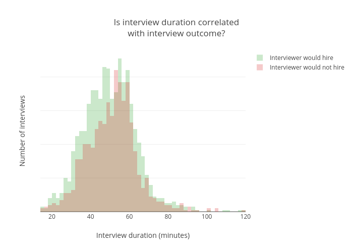 We analyzed thousands of coding interviews  Here's what we learned