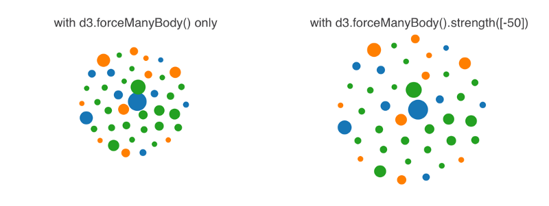 A gentle introduction to D3: how to build a reusable bubble