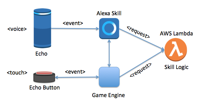 How Echo Buttons take Amazon Alexa Skills to a new level
