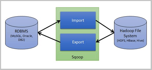 An in-depth introduction to SQOOP architecture