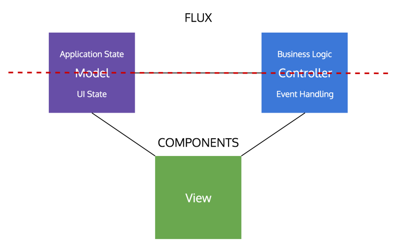 Is Model-View-Controller dead on the front end?