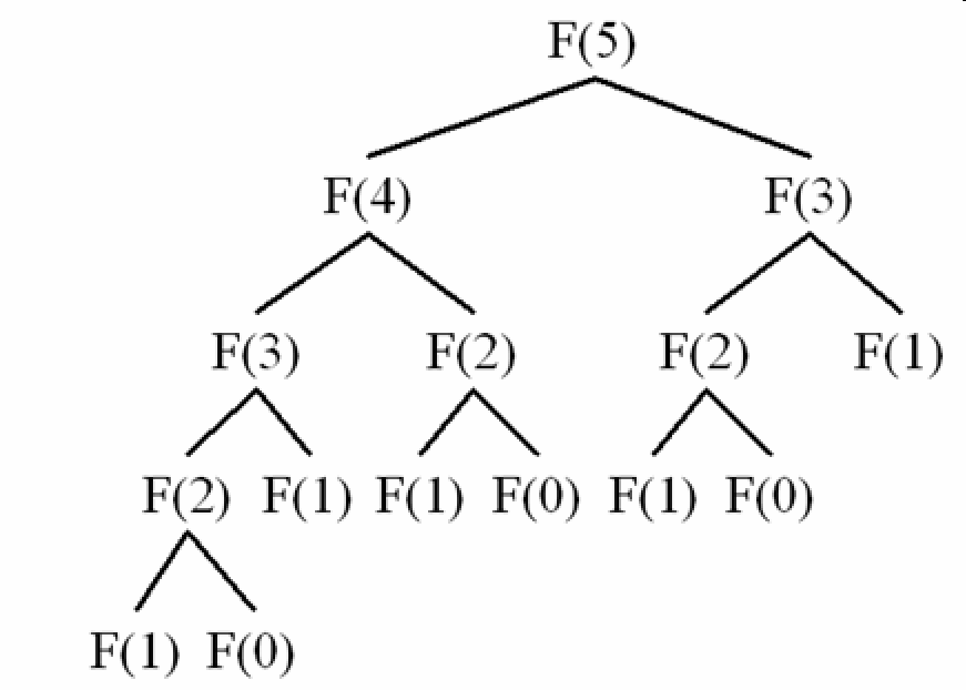 Fibonacci serie's tree