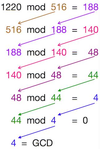 Euclidean Example
